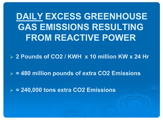 Daily Excess Greenhouse Gas Emissions Resulting From Reactive Power