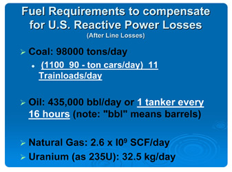 Fuel Requirements to Compensate for US Reactive Power Losses